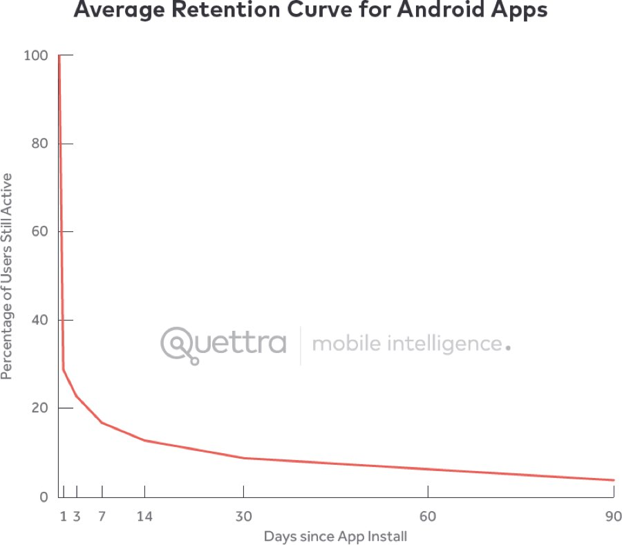 Chart: The average retention curve for Android apps drops precipitously within the first three days and continues to drop more slowly to near 0 over the next 90 days.